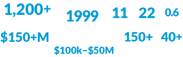 WaterTectonics QuickFacts: 1,000+ completed projects; founded in 1999; operated in 11 counties & 21 states; 0.6 EMR; $120+ million total generated lifetime revenue; $100k-$50m completed contract values; 150 permanent installations; 40+ rental assets