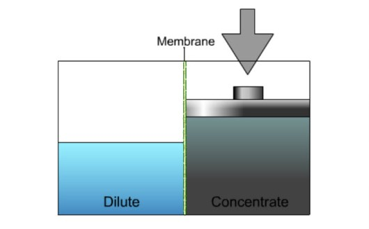 how does reverse osmosis RO work