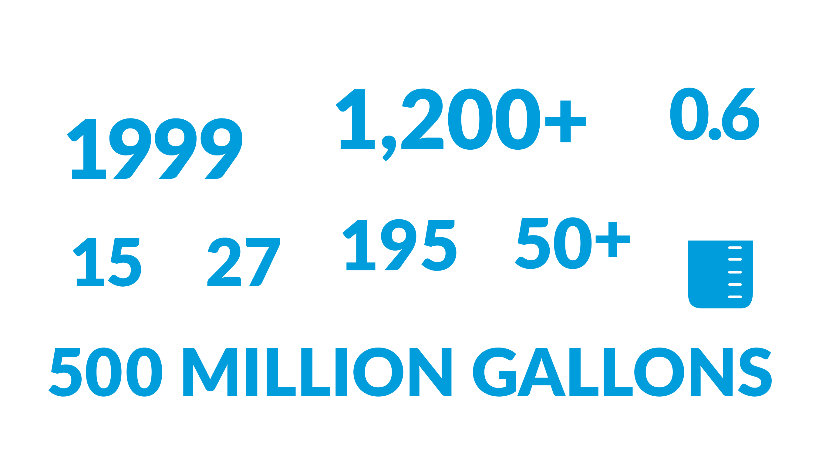 WaterTectonics QuickFacts: 1,200+ completed projects; founded in 1999; operated in 15 counties & 27 states; 0.6 EMR; 195 permanent installations; 50+ rental assets; 500 Million Gallons of Water Treated Annually